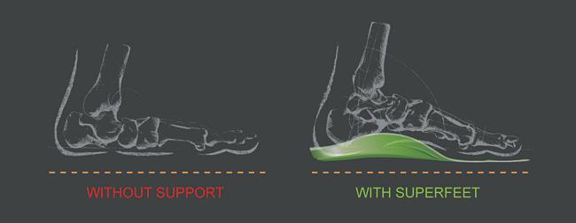 Superfeet - Fleet Feet Mobile